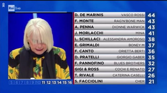 tale e quale show- classifica parziale