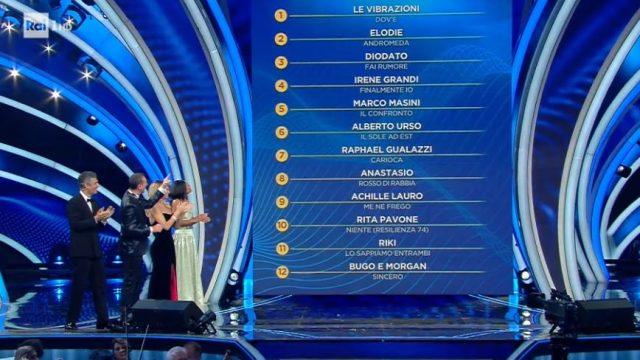 Sanremo 2020 diretta 4 febbraio - La classifica della prima serata di Sanremo
