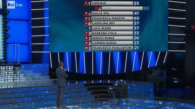 Tale e quale Show diretta, la classifica del 18 settembre