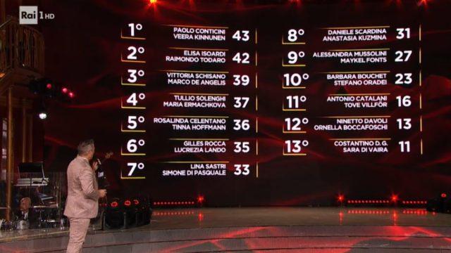La classifica tecnica provvisoria di Ballando con le Stelle 26 settembre