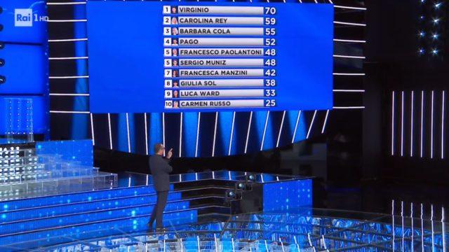 La classifica della giuria a Tale e Quale Show