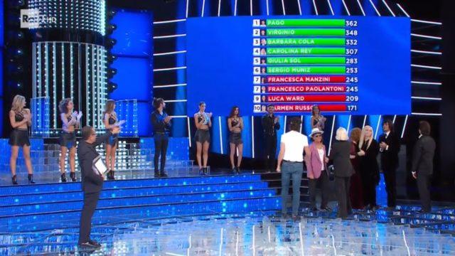 La classifica finale di Tale e Quale Show 10 - Pago Campione