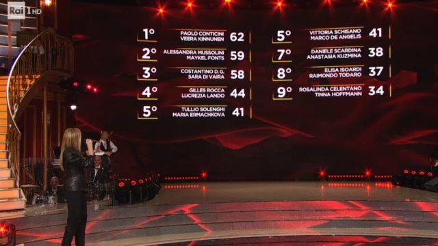 La classifica di Ballando con le Stelle 24 ottobre dopo l'attribuzione dei tesoretti
