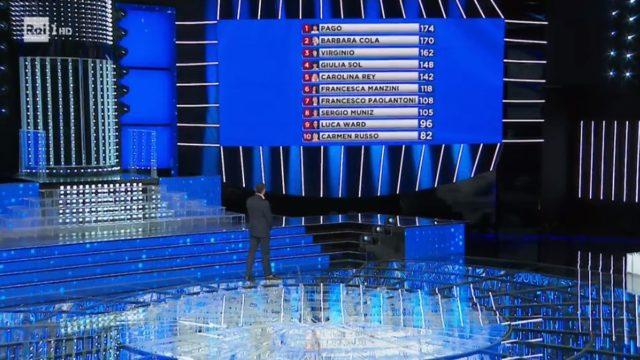 Tale e Quale Show 9 ottobre, diretta - La classifica generale a inizio puntata